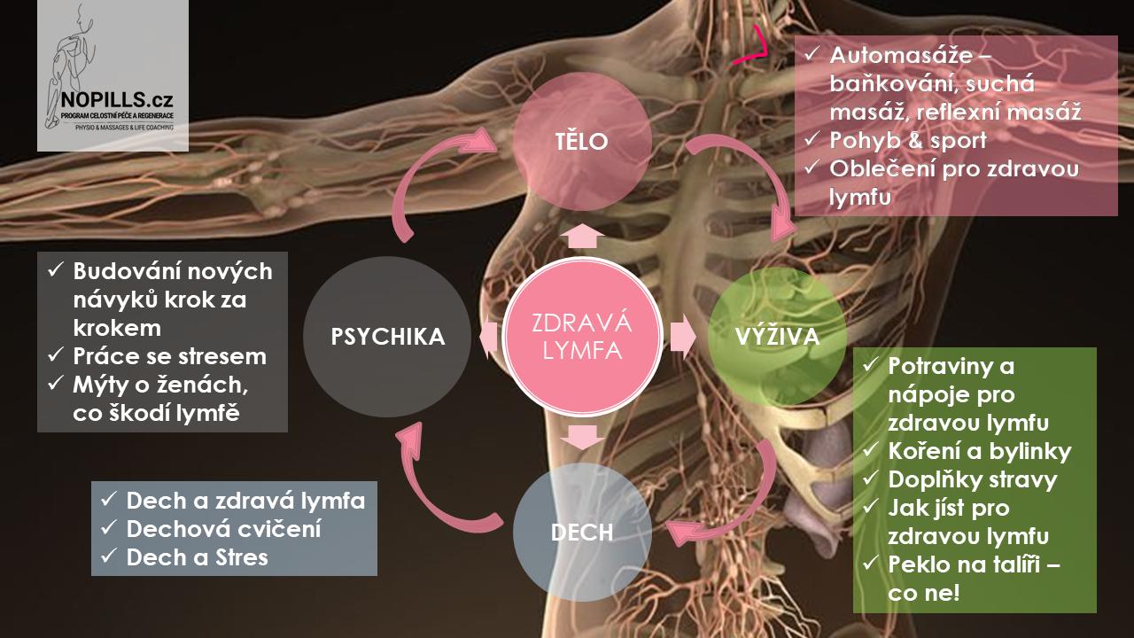 PRO DOMÁCÍ PÉČI je tady ONLINE PROGRAM Zdravá lymfa - Krásná žena